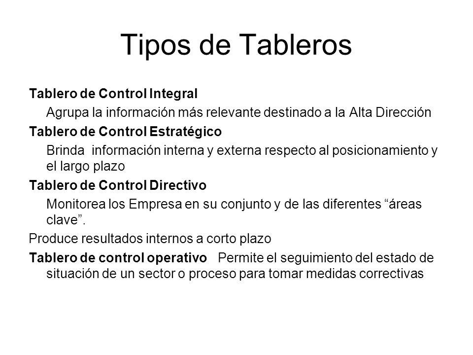 Tipos de Tableros Tablero de Control Integral Agrupa la información más relevante destinado a la Alta Dirección Tablero de Control Estratégico Brinda