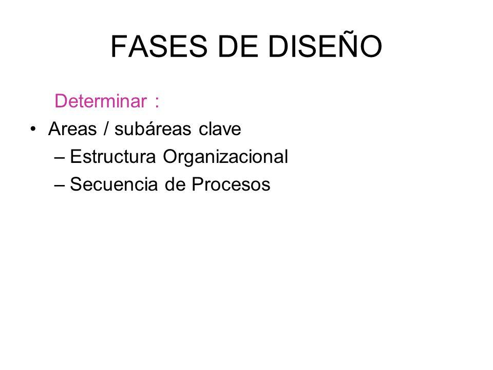 FASES DE DISEÑO Determinar : Areas / subáreas clave –Estructura Organizacional –Secuencia de Procesos