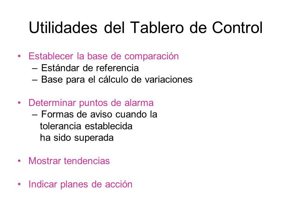 Utilidades del Tablero de Control Establecer la base de comparación –Estándar de referencia –Base para el cálculo de variaciones Determinar puntos de