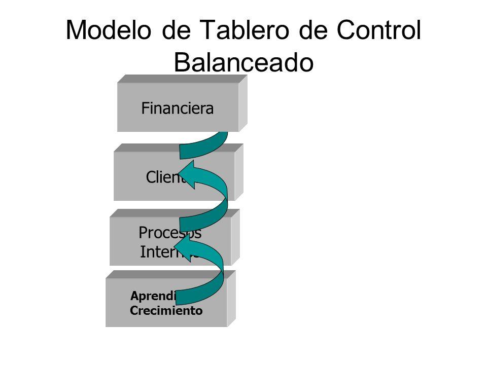 Modelo de Tablero de Control Balanceado Aprendizaje Crecimiento Clientes Procesos Internos Financiera