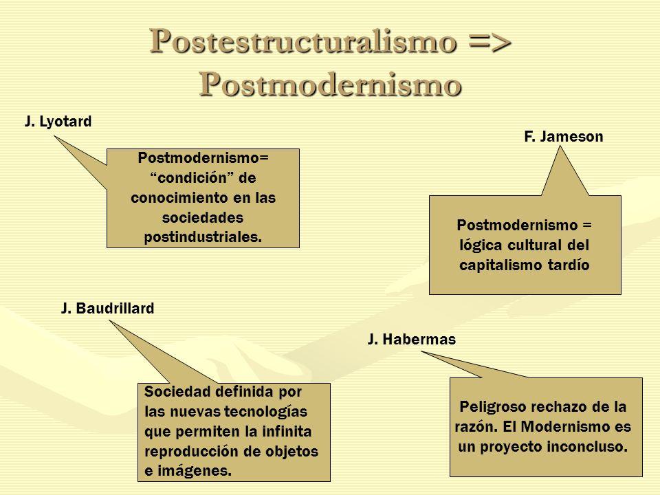 Postestructuralismo = Postmodernismo J. Lyotard J. Baudrillard F. Jameson J. Habermas Postmodernismo= condición de conocimiento en las sociedades post