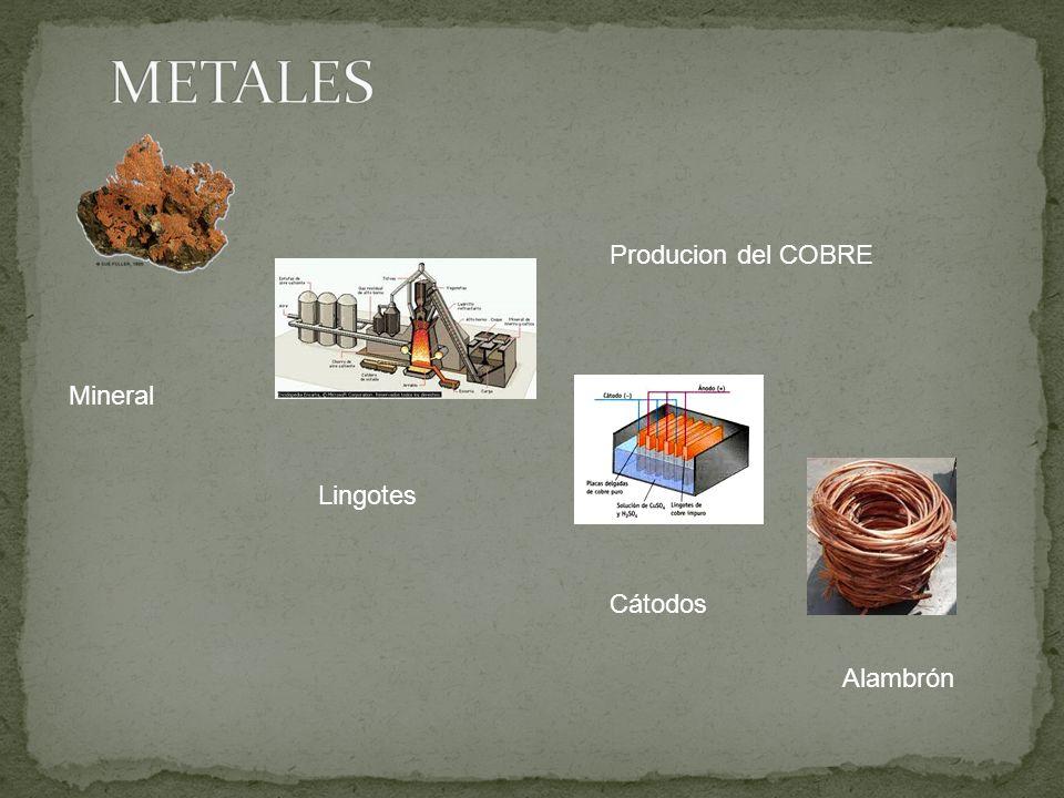 Producion del COBRE Mineral Lingotes Cátodos Alambrón