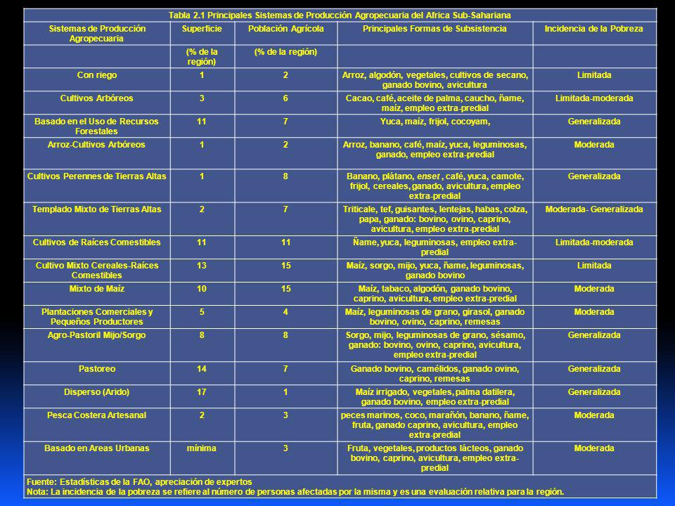 Tabla 2.1 Principales Sistemas de Producción Agropecuaria del Africa Sub-Sahariana Sistemas de Producción Agropecuaria SuperficiePoblación AgrícolaPrincipales Formas de SubsistenciaIncidencia de la Pobreza (% de la región) Con riego12Arroz, algodón, vegetales, cultivos de secano, ganado bovino, avicultura Limitada Cultivos Arbóreos36Cacao, café, aceite de palma, caucho, ñame, maíz, empleo extra-predial Limitada-moderada Basado en el Uso de Recursos Forestales 117Yuca, maíz, frijol, cocoyam,Generalizada Arroz-Cultivos Arbóreos12Arroz, banano, café, maíz, yuca, leguminosas, ganado, empleo extra-predial Moderada Cultivos Perennes de Tierras Altas18Banano, plátano, enset, café, yuca, camote, frijol, cereales, ganado, avicultura, empleo extra-predial Generalizada Templado Mixto de Tierras Altas27Triticale, tef, guisantes, lentejas, habas, colza, papa, ganado: bovino, ovino, caprino, avicultura, empleo extra-predial Moderada- Generalizada Cultivos de Raíces Comestibles11 Ñame, yuca, leguminosas, empleo extra- predial Limitada-moderada Cultivo Mixto Cereales-Raíces Comestibles 1315Maíz, sorgo, mijo, yuca, ñame, leguminosas, ganado bovino Limitada Mixto de Maíz1015Maíz, tabaco, algodón, ganado bovino, caprino, avicultura, empleo extra-predial Moderada Plantaciones Comerciales y Pequeños Productores 54Maíz, leguminosas de grano, girasol, ganado bovino, ovino, caprino, remesas Moderada Agro-Pastoril Mijo/Sorgo88Sorgo, mijo, leguminosas de grano, sésamo, ganado: bovino, ovino, caprino, avicultura, empleo extra-predial Generalizada Pastoreo147Ganado bovino, camélidos, ganado ovino, caprino, remesas Generalizada Disperso (Arido)171Maíz irrigado, vegetales, palma datilera, ganado bovino, empleo extra-predial Generalizada Pesca Costera Artesanal23peces marinos, coco, marañón, banano, ñame, fruta, ganado caprino, avicultura, empleo extra-predial Moderada Basado en Areas Urbanasmínima3Fruta, vegetales, productos lácteos, ganado bovino, caprino, avicultura, empleo extra- predial Mode