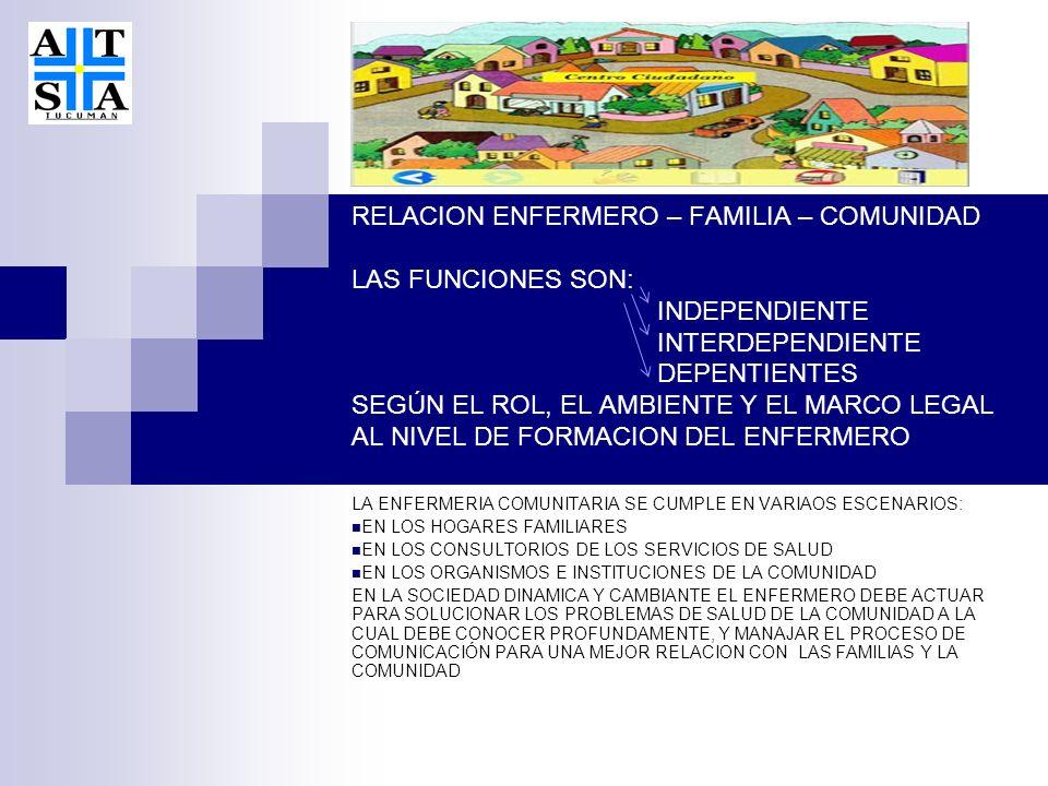 RELACION ENFERMERO – FAMILIA – COMUNIDAD LAS FUNCIONES SON: INDEPENDIENTE INTERDEPENDIENTE DEPENTIENTES SEGÚN EL ROL, EL AMBIENTE Y EL MARCO LEGAL AL NIVEL DE FORMACION DEL ENFERMERO LA ENFERMERIA COMUNITARIA SE CUMPLE EN VARIAOS ESCENARIOS: EN LOS HOGARES FAMILIARES EN LOS CONSULTORIOS DE LOS SERVICIOS DE SALUD EN LOS ORGANISMOS E INSTITUCIONES DE LA COMUNIDAD EN LA SOCIEDAD DINAMICA Y CAMBIANTE EL ENFERMERO DEBE ACTUAR PARA SOLUCIONAR LOS PROBLEMAS DE SALUD DE LA COMUNIDAD A LA CUAL DEBE CONOCER PROFUNDAMENTE, Y MANAJAR EL PROCESO DE COMUNICACIÓN PARA UNA MEJOR RELACION CON LAS FAMILIAS Y LA COMUNIDAD