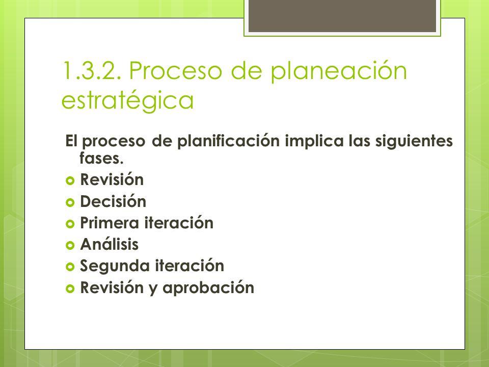 1.3.2. Proceso de planeación estratégica El proceso de planificación implica las siguientes fases. Revisión Decisión Primera iteración Análisis Segund