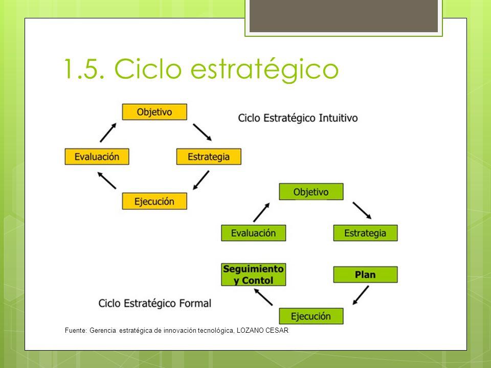 1.5. Ciclo estratégico Fuente: Gerencia estratégica de innovación tecnológica, LOZANO CESAR