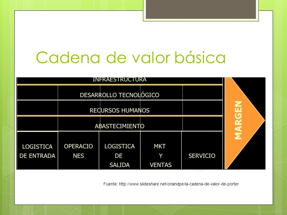 Cadena de valor básica Fuente: http://www.slideshare.net/orlandpe/la-cadena-de-valor-de-porter