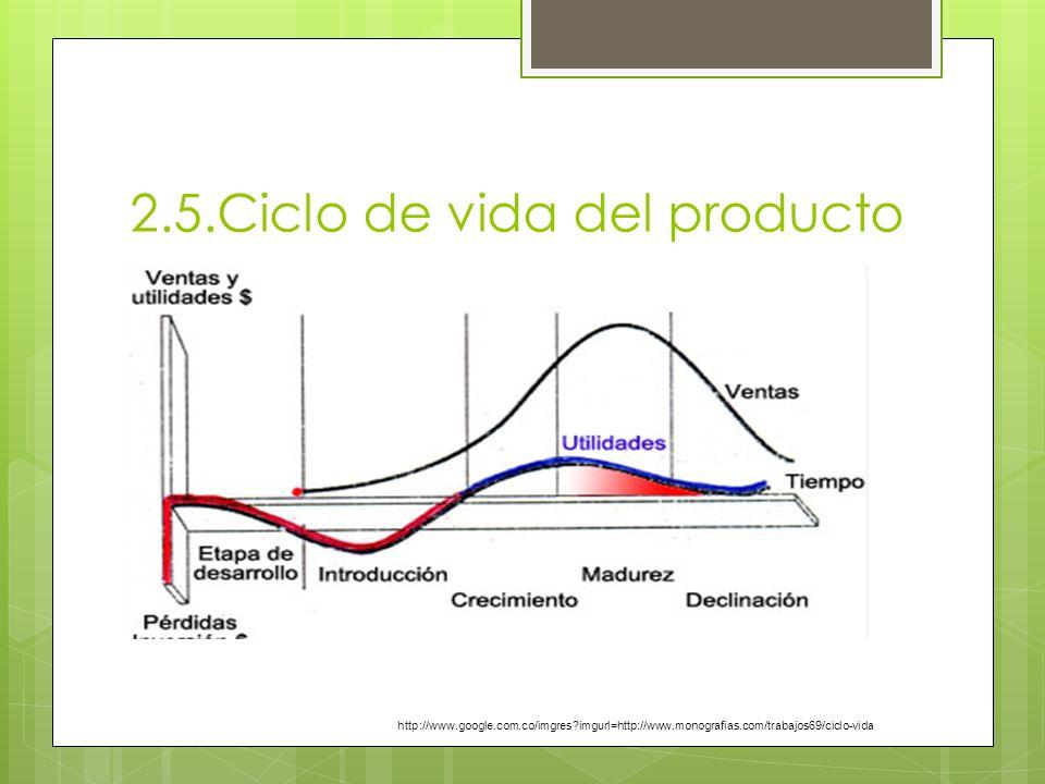2.5.Ciclo de vida del producto http://www.google.com.co/imgres?imgurl=http://www.monografias.com/trabajos69/ciclo-vida