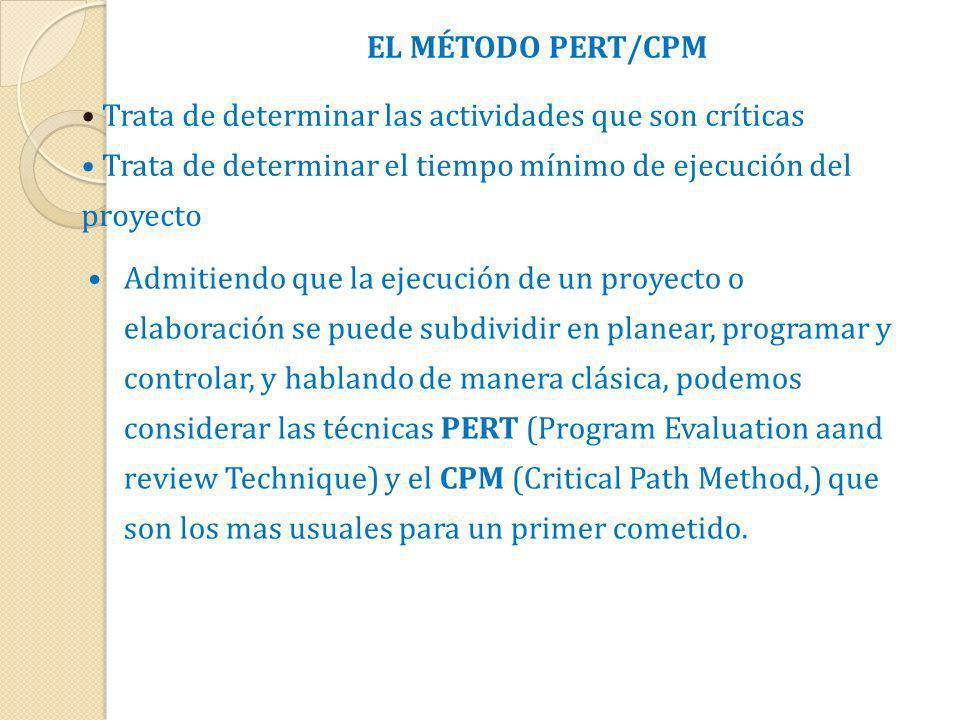 EL MÉTODO PERT/CPM Trata de determinar las actividades que son críticas Trata de determinar el tiempo mínimo de ejecución del proyecto Admitiendo que