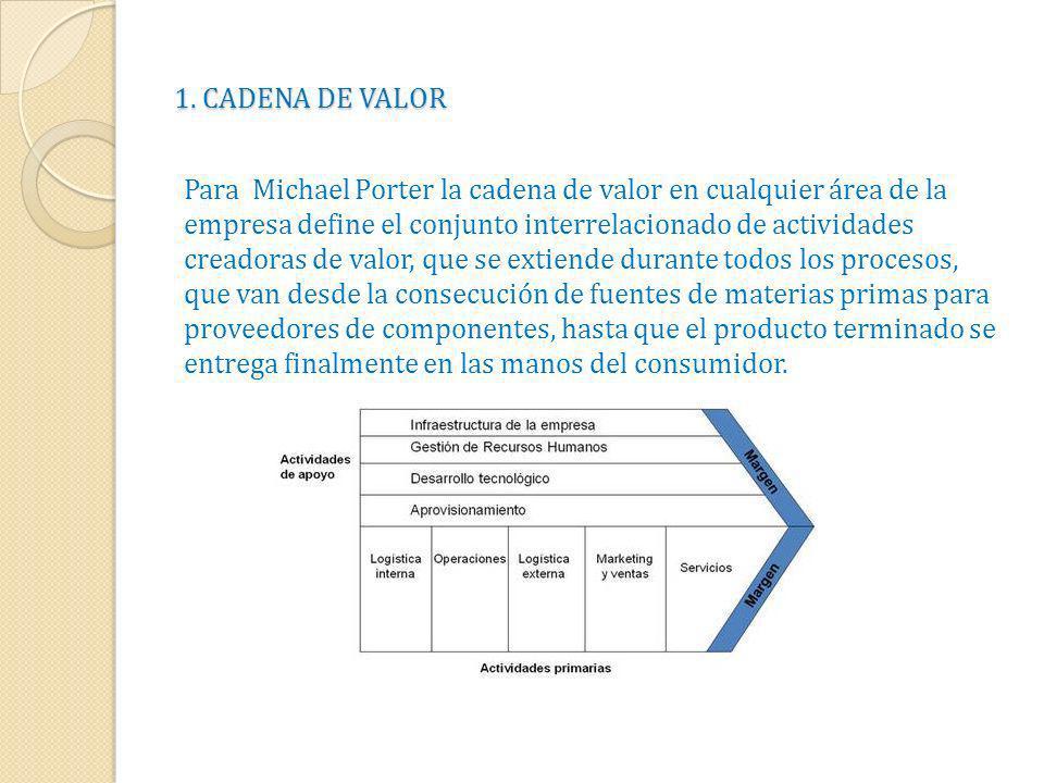 1. CADENA DE VALOR Para Michael Porter la cadena de valor en cualquier área de la empresa define el conjunto interrelacionado de actividades creadoras