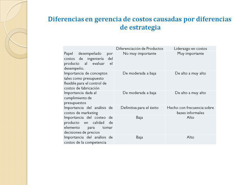 Diferenciación de ProductosLiderazgo en costos Papel desempeñado por costos de ingeniería del producto al evaluar el desempeño. No muy importanteMuy i