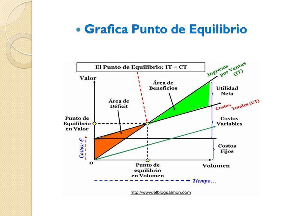 Grafica Punto de Equilibrio Grafica Punto de Equilibrio
