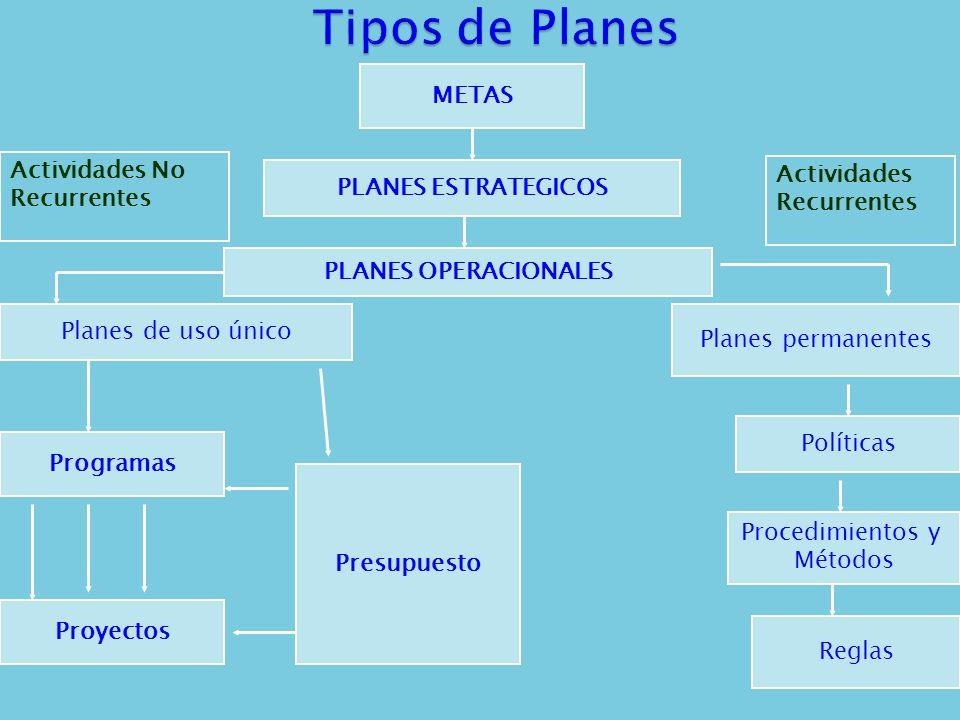 METAS PLANES ESTRATEGICOS PLANES OPERACIONALES Planes de uso único Programas Proyectos Planes permanentes Políticas Procedimientos y Métodos Presupues