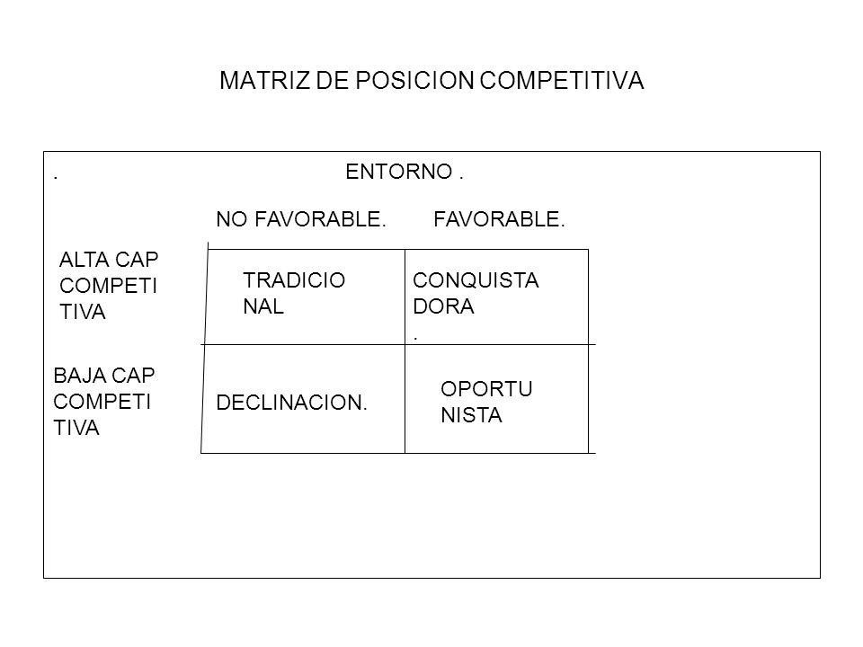 TIPOS DE EMPRESA SEGÚN LA POSICION COMPETITIVA Tradicional : Alta posicion competitiva : es la empresa que esta tranquila en un mercado tradicional.