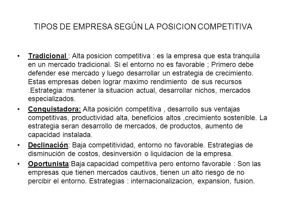 TIPOS DE EMPRESA SEGÚN LA POSICION COMPETITIVA Tradicional : Alta posicion competitiva : es la empresa que esta tranquila en un mercado tradicional. S