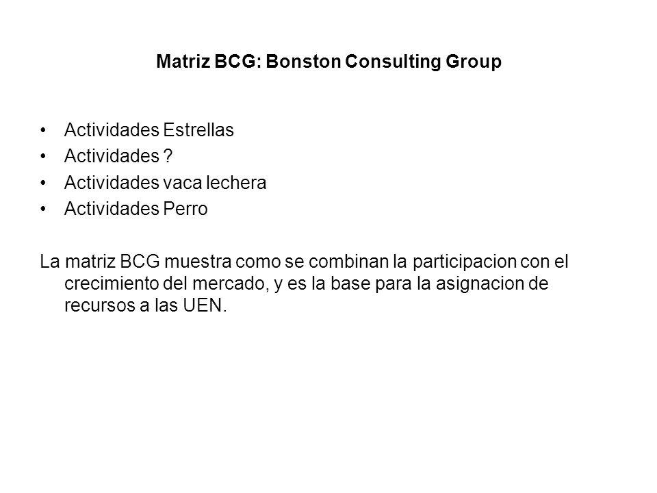 Matriz BCG: Bonston Consulting Group Actividades Estrellas Actividades ? Actividades vaca lechera Actividades Perro La matriz BCG muestra como se comb