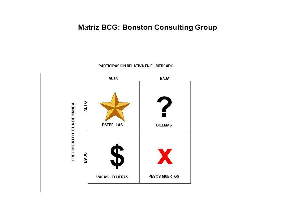 Matriz BCG: Bonston Consulting Group