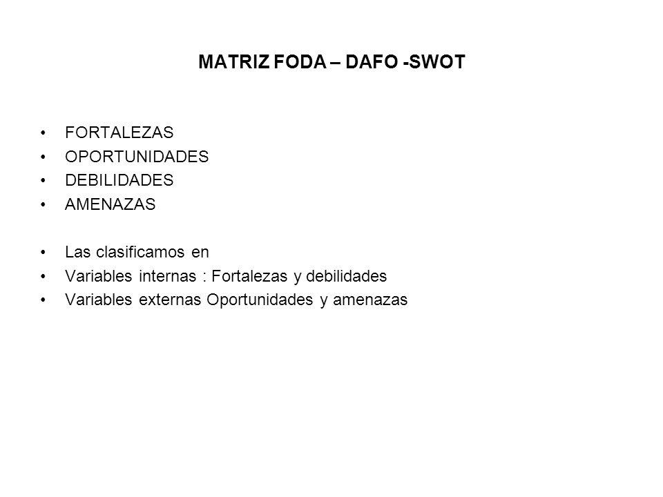 MATRIZ FODA – DAFO -SWOT FORTALEZAS OPORTUNIDADES DEBILIDADES AMENAZAS Las clasificamos en Variables internas : Fortalezas y debilidades Variables ext