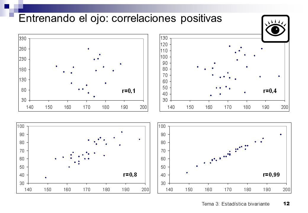 Tema 3: Estadística bivariante 12 Entrenando el ojo: correlaciones positivas
