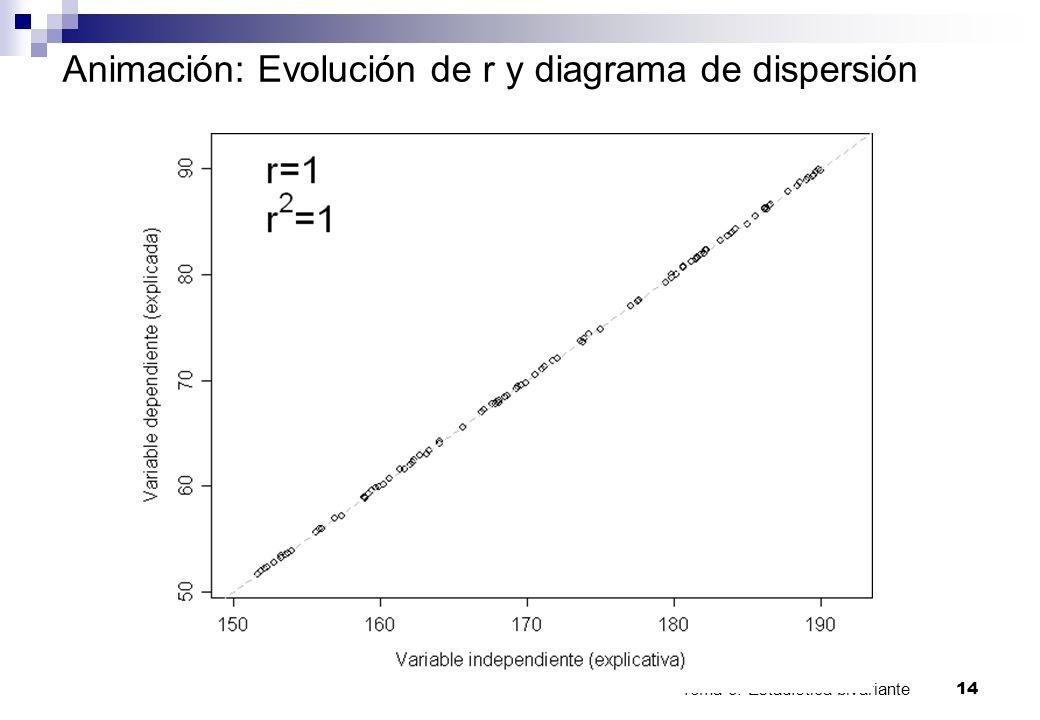 Tema 3: Estadística bivariante 14 Animación: Evolución de r y diagrama de dispersión