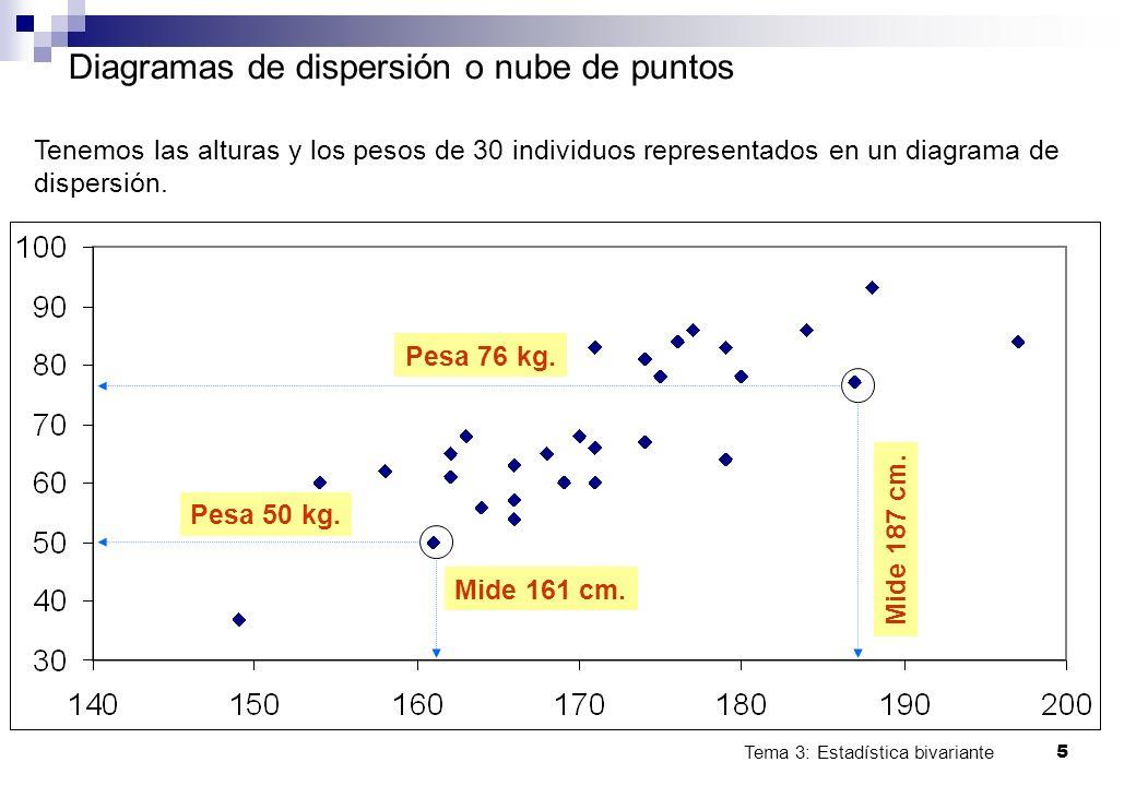 Tema 3: Estadística bivariante 5 Diagramas de dispersión o nube de puntos Mide 187 cm. Mide 161 cm. Pesa 76 kg. Pesa 50 kg. Tenemos las alturas y los