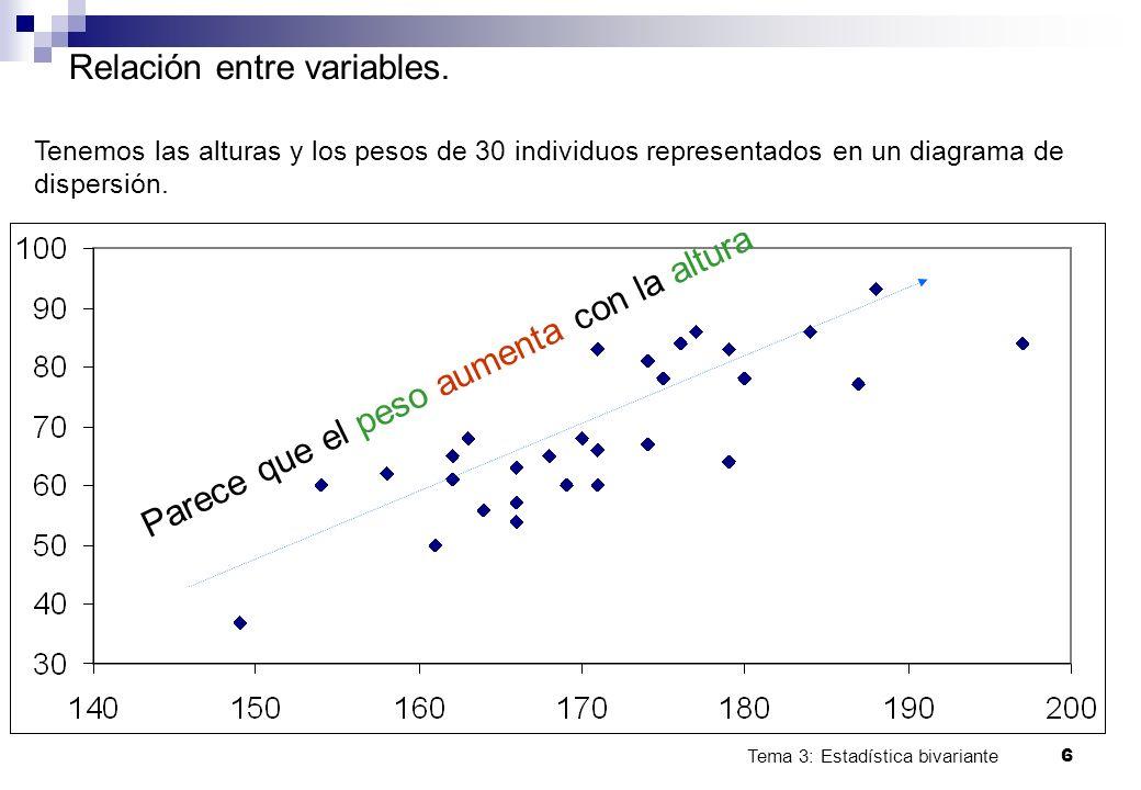 Tema 3: Estadística bivariante 6 Relación entre variables. Tenemos las alturas y los pesos de 30 individuos representados en un diagrama de dispersión