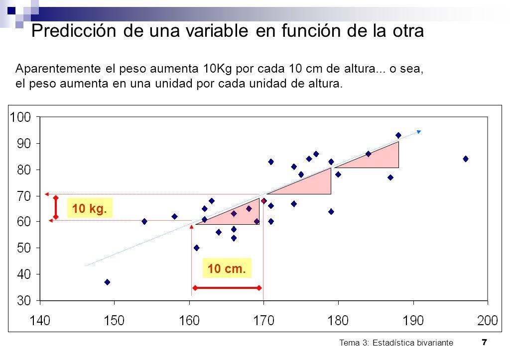 Tema 3: Estadística bivariante 7 Predicción de una variable en función de la otra Aparentemente el peso aumenta 10Kg por cada 10 cm de altura... o sea