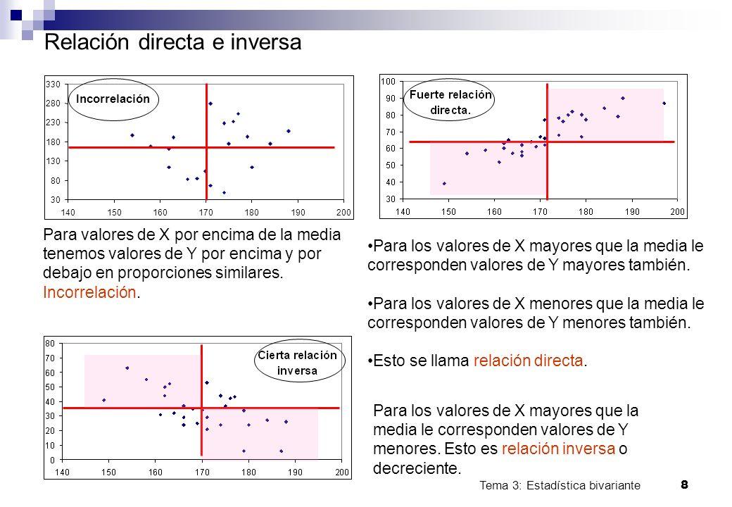Tema 3: Estadística bivariante 8 Incorrelación 30 80 130 180 230 280 330 140150160170180190200 Relación directa e inversa Para valores de X por encima