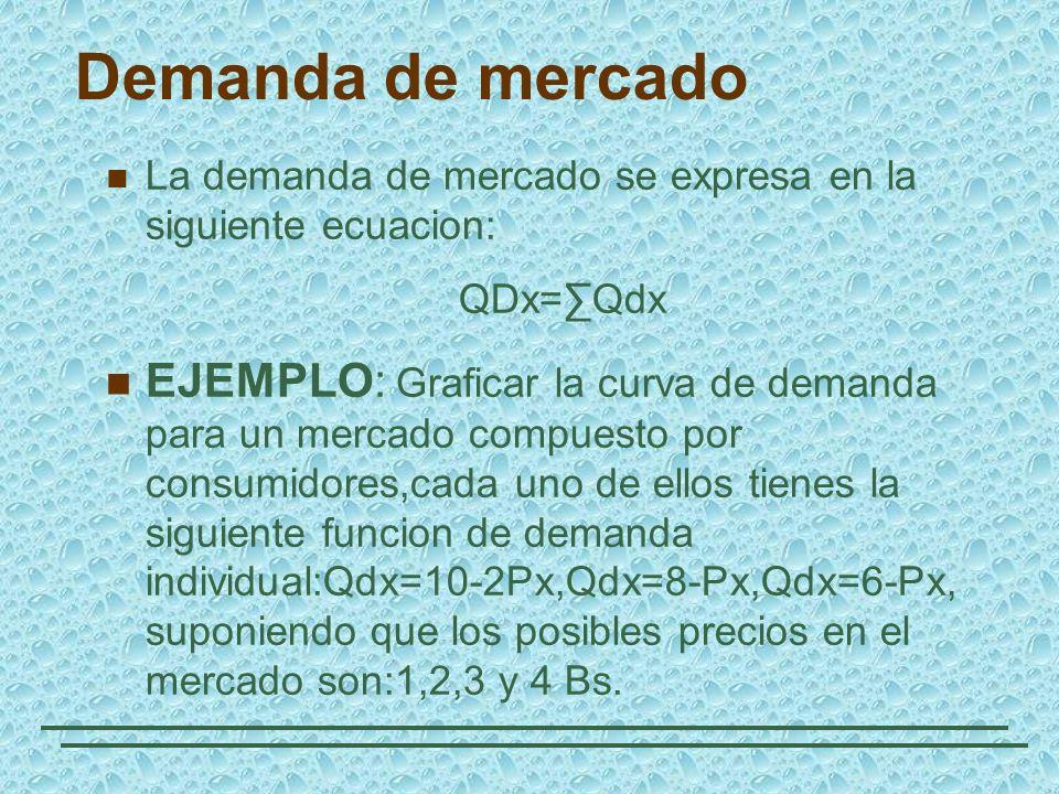Demanda de mercado La demanda de mercado se expresa en la siguiente ecuacion: QDx=Qdx EJEMPLO: Graficar la curva de demanda para un mercado compuesto