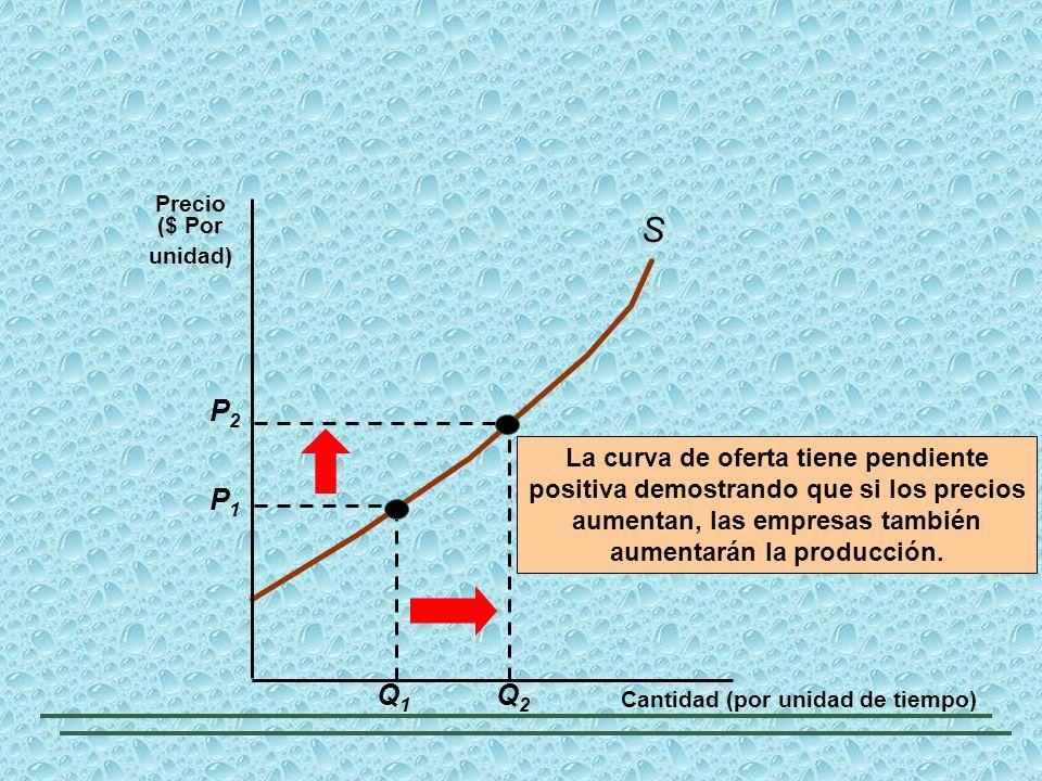 S La curva de oferta tiene pendiente positiva demostrando que si los precios aumentan, las empresas también aumentarán la producción. Cantidad (por un