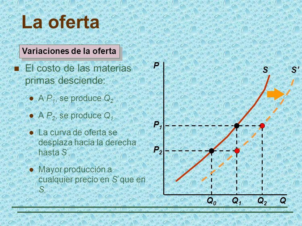 La oferta El costo de las materias primas desciende: A P 1, se produce Q 2 A P 2, se produce Q 1 La curva de oferta se desplaza hacia la derecha hasta