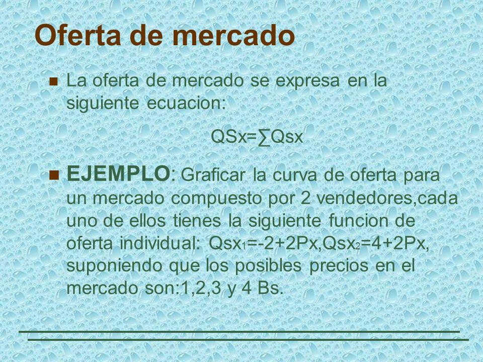 Oferta de mercado La oferta de mercado se expresa en la siguiente ecuacion: QSx=Qsx EJEMPLO: Graficar la curva de oferta para un mercado compuesto por