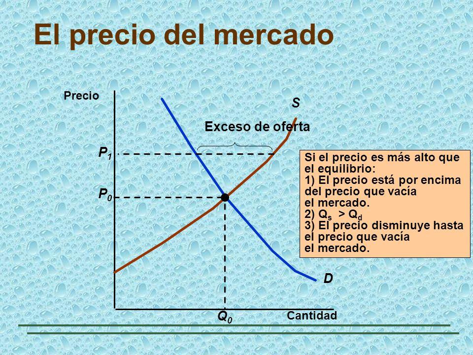 El precio del mercado Cantidad D S P0P0 Q0Q0 Si el precio es más alto que el equilibrio: 1) El precio está por encima del precio que vacía el mercado.