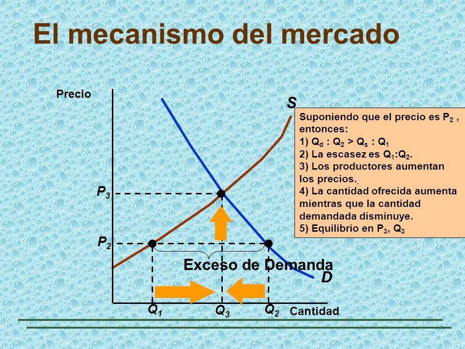 El mecanismo del mercado D S Q1Q1 Q2Q2 P2P2 Exceso de Demanda Cantidad Precio Suponiendo que el precio es P 2, entonces: 1) Q d : Q 2 > Q s : Q 1 2) L