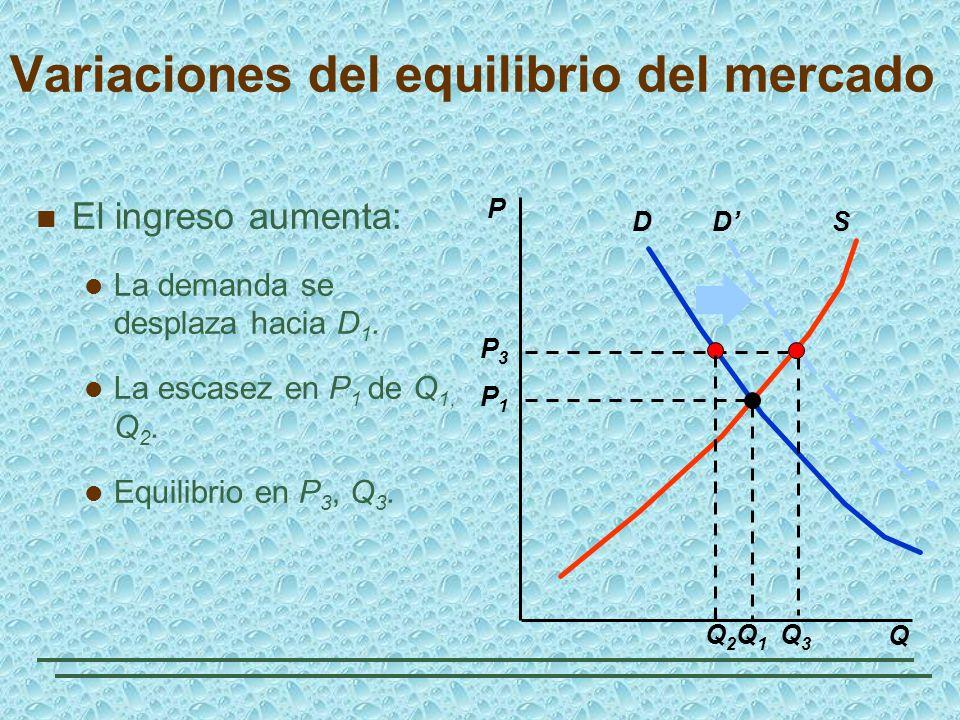 DSD Q3Q3 P3P3 Q2Q2 El ingreso aumenta: La demanda se desplaza hacia D 1. La escasez en P 1 de Q 1, Q 2. Equilibrio en P 3, Q 3. P Q Q1Q1 P1P1 Variacio