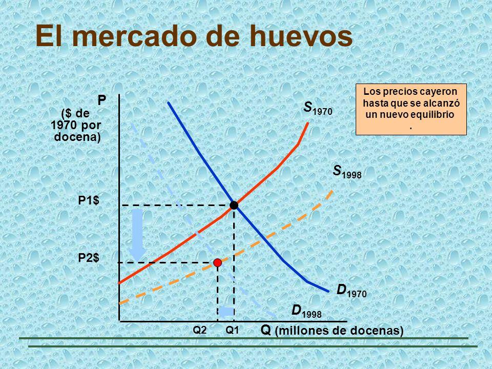 El mercado de huevos Q (millones de docenas) P ($ de 1970 por docena) D 1970 S 1970 P1$ Q1 D 1998 S 1998 Los precios cayeron hasta que se alcanzó un n