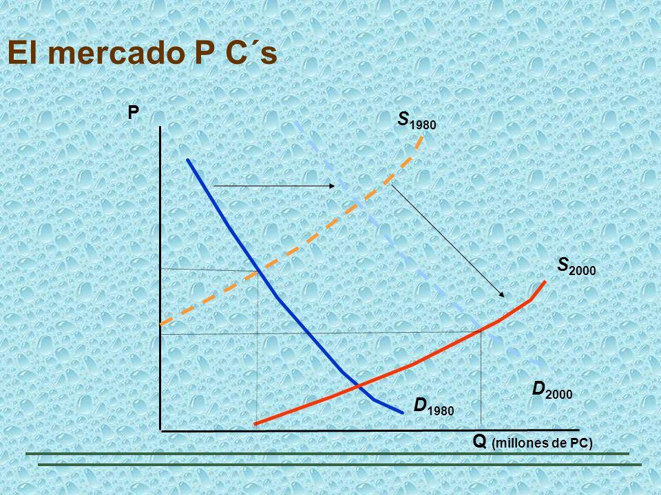 El mercado P C´s Q (millones de PC) P D 1980 S 2000 S 1980 D 2000