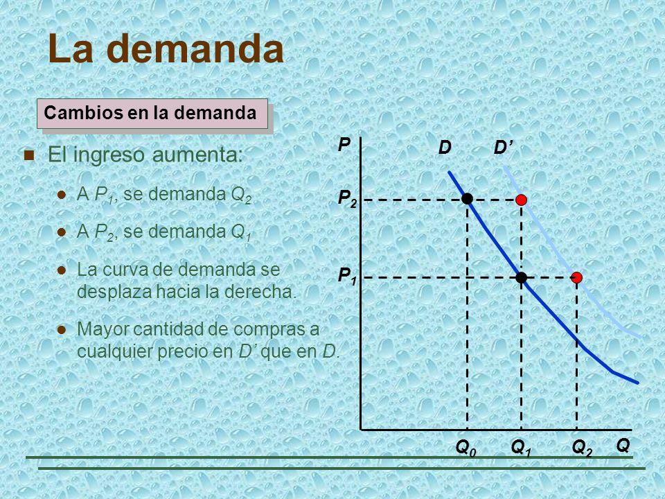 D P Q Q1Q1 P2P2 Q0Q0 P1P1 D Q2Q2 Cambios en la demanda La demanda El ingreso aumenta: A P 1, se demanda Q 2 A P 2, se demanda Q 1 La curva de demanda