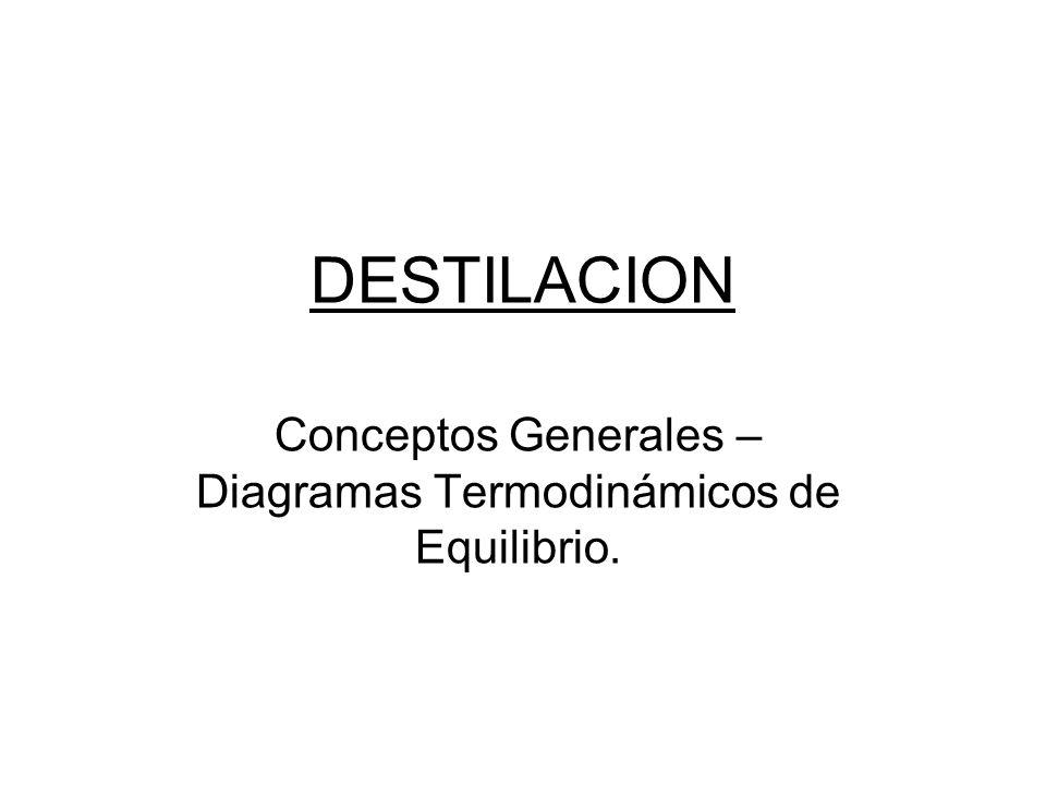 DESTILACION Conceptos Generales – Diagramas Termodinámicos de Equilibrio.
