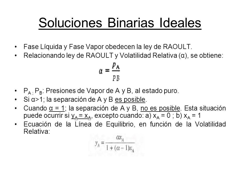 Soluciones Binarias Ideales Fase Líquida y Fase Vapor obedecen la ley de RAOULT. Relacionando ley de RAOULT y Volatilidad Relativa (α), se obtiene: P