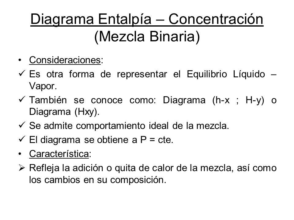 Diagrama Entalpía – Concentración (Mezcla Binaria) Consideraciones: Es otra forma de representar el Equilibrio Líquido – Vapor. También se conoce como