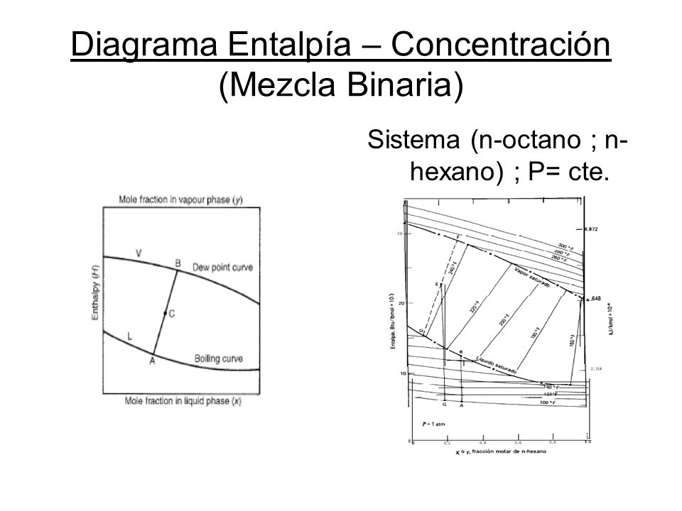 Diagrama Entalpía – Concentración (Mezcla Binaria) Sistema (n-octano ; n- hexano) ; P= cte.