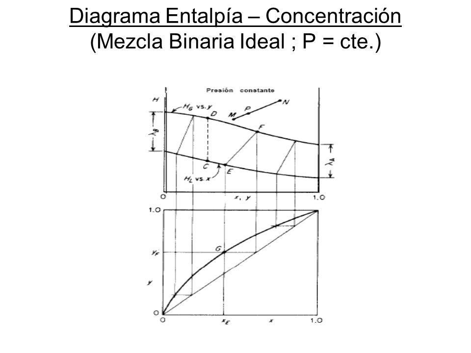 Diagrama Entalpía – Concentración (Mezcla Binaria Ideal ; P = cte.)