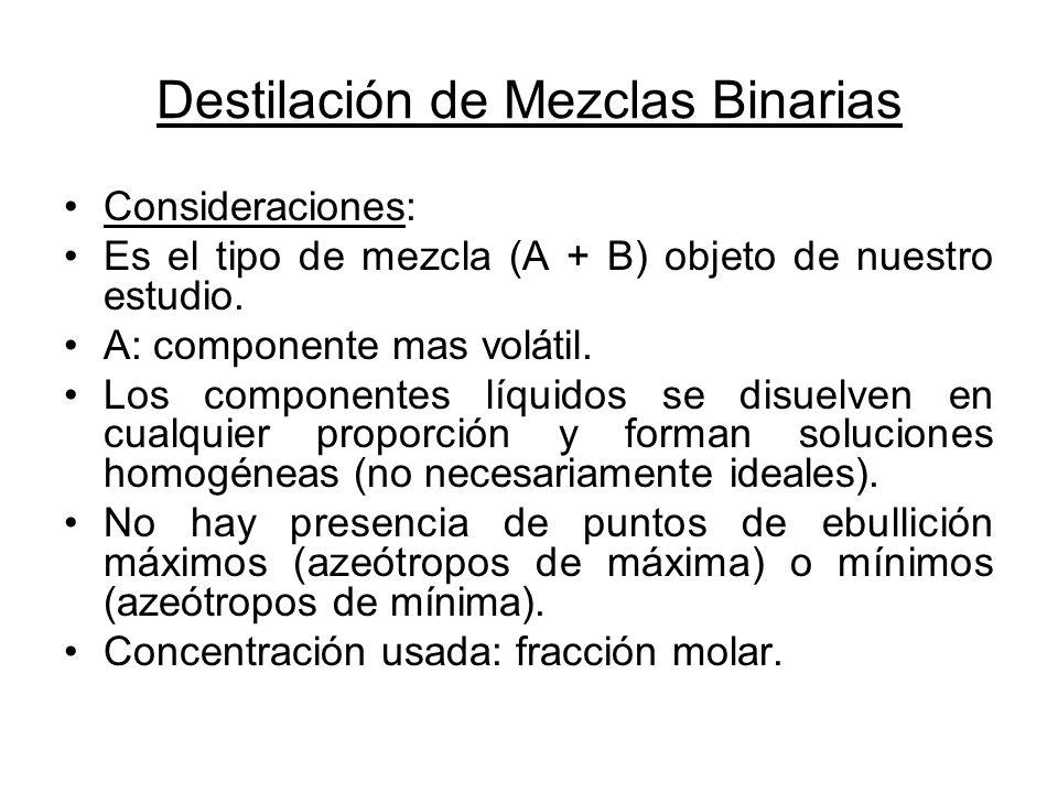 Destilación de Mezclas Binarias Consideraciones: Es el tipo de mezcla (A + B) objeto de nuestro estudio. A: componente mas volátil. Los componentes lí