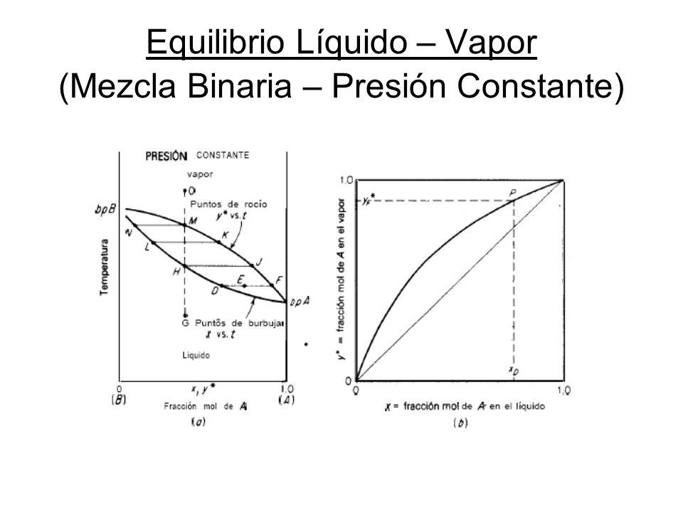 Equilibrio Líquido – Vapor (Mezcla Binaria – Presión Constante)