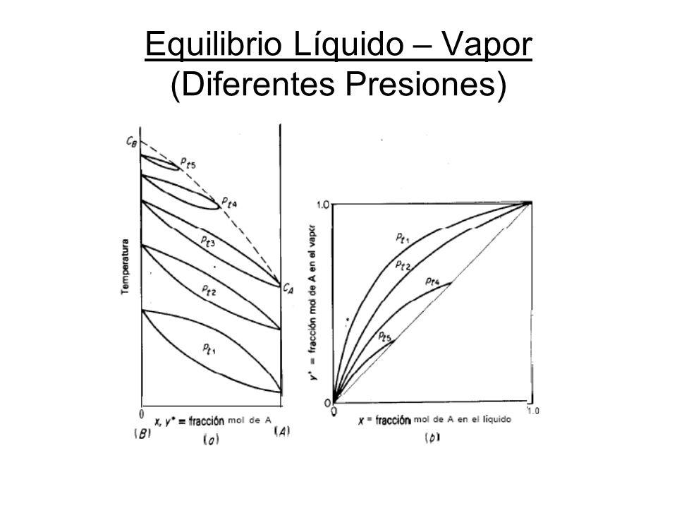 Equilibrio Líquido – Vapor (Mezcla Binaria – Temperatura Constante)