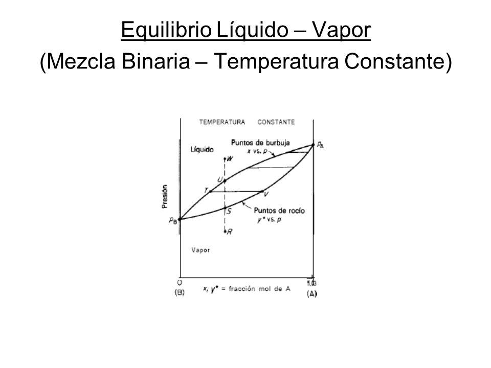 Equilibrio Líquido – Vapor (Mezcla Binaria) Presión Constante Temperatura Constante