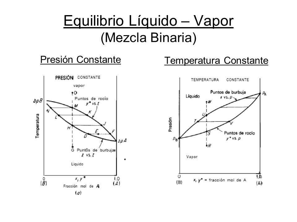 Volatilidad Relativa Definición: Medida numérica de la posibilidad de separación, por destilación, de los componentes de la mezcla binaria.