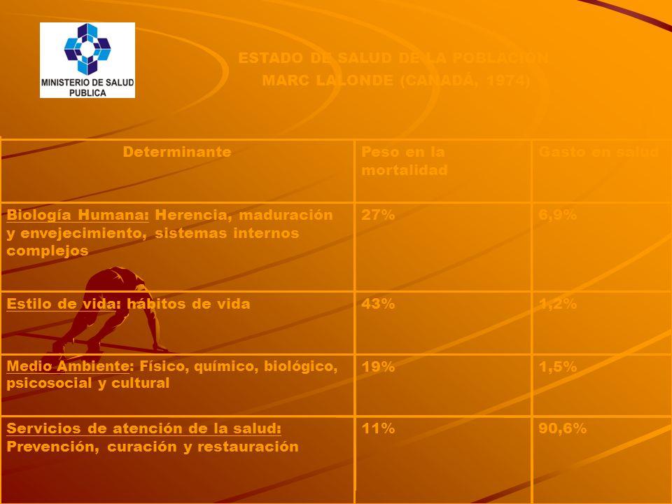 ESTADO DE SALUD DE LA POBLACIÓN MARC LALONDE (CANADÁ, 1974) 1,5%19% Medio Ambiente: Físico, químico, biológico, psicosocial y cultural 90,6%11%Servici