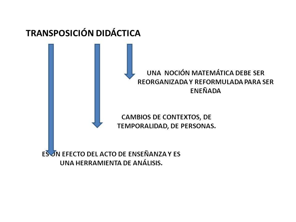 TRANSPOSICIÓN DIDÁCTICA UNA NOCIÓN MATEMÁTICA DEBE SER REORGANIZADA Y REFORMULADA PARA SER ENEÑADA CAMBIOS DE CONTEXTOS, DE TEMPORALIDAD, DE PERSONAS.